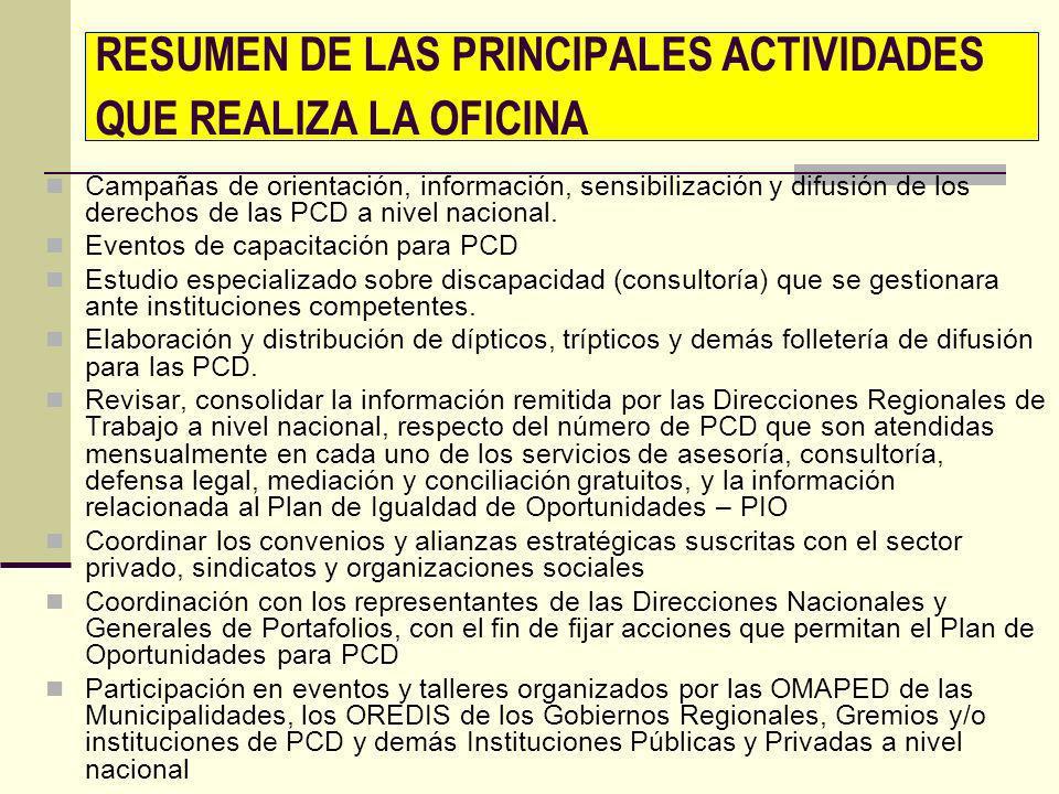 RESUMEN DE LAS PRINCIPALES ACTIVIDADES QUE REALIZA LA OFICINA Campañas de orientación, información, sensibilización y difusión de los derechos de las