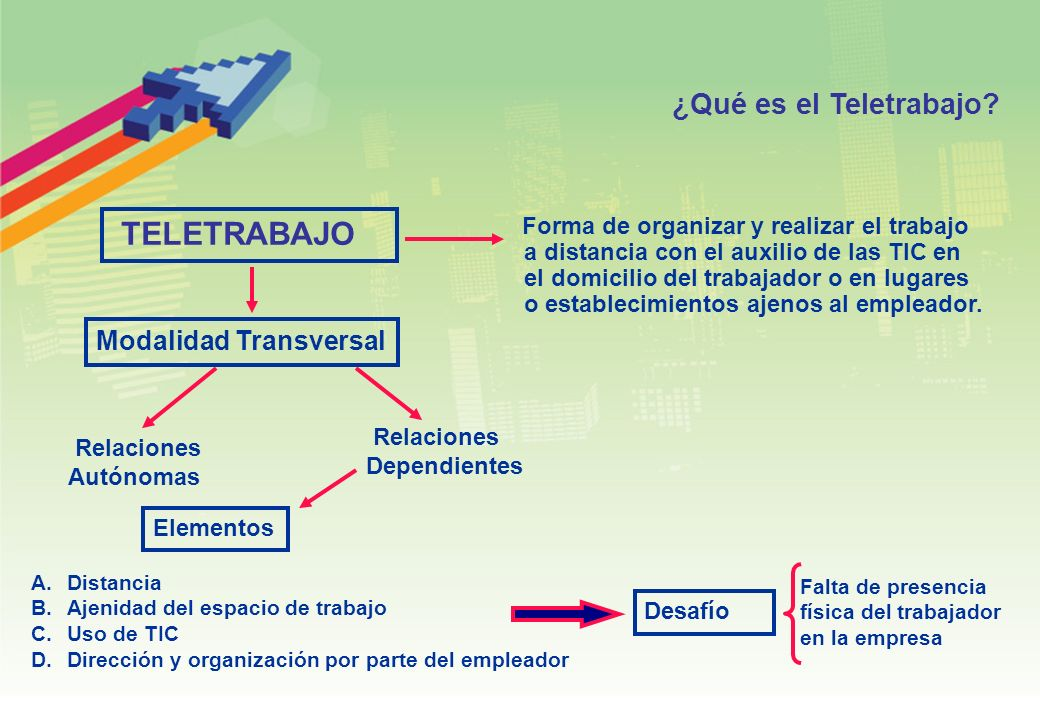 TELETRABAJO Relaciones Dependientes Relaciones Autónomas Modalidad Transversal A.Distancia B.Ajenidad del espacio de trabajo C.Uso de TIC D.Dirección