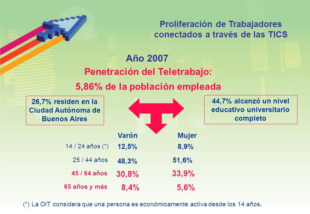 Proliferación de Trabajadores conectados a través de las TICS Penetración del Teletrabajo: 5,86% de la población empleada Año 2007 26,7% residen en la