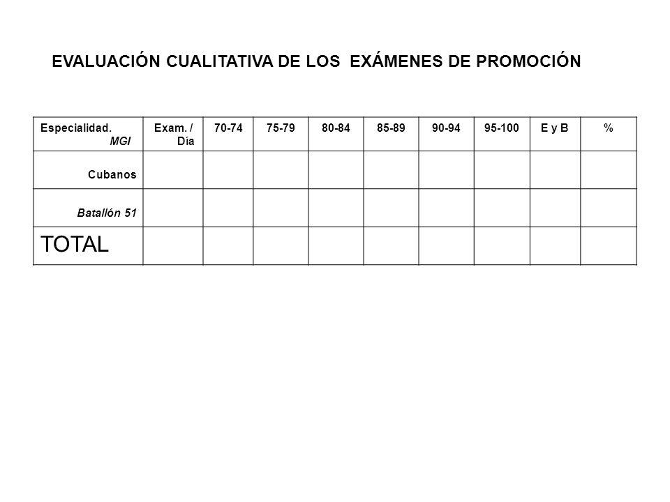 Especialidad. MGI Exam. / Día 70-7475-7980-8485-8990-9495-100E y B% Cubanos Batallón 51 TOTAL EVALUACIÓN CUALITATIVA DE LOS EXÁMENES DE PROMOCIÓN
