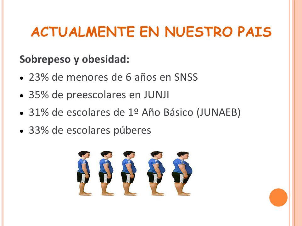 ACTUALMENTE EN NUESTRO PAIS Sobrepeso y obesidad: 23% de menores de 6 años en SNSS 35% de preescolares en JUNJI 31% de escolares de 1º Año Básico (JUN