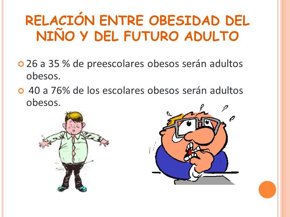 RELACIÓN ENTRE OBESIDAD DEL NIÑO Y DEL FUTURO ADULTO 26 a 35 % de preescolares obesos serán adultos obesos. 40 a 76% de los escolares obesos serán adu