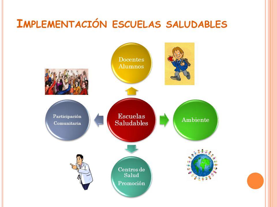 Escuelas Saludables Docentes Alumnos Ambiente Centros de Salud Promoción Participación Comunitaria I MPLEMENTACIÓN ESCUELAS SALUDABLES