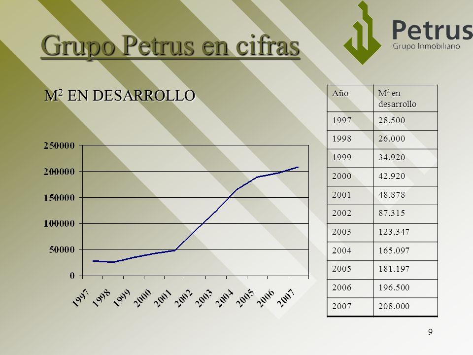 9 Grupo Petrus en cifras Año M 2 en desarrollo 199728.500 199826.000 199934.920 200042.920 200148.878 200287.315 2003123.347 2004165.097 2005181.197 2