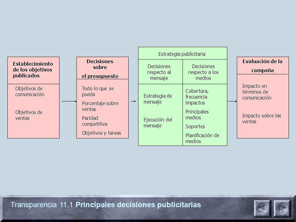 Transparencia 11.1 Principales decisiones publicitarias Establecimiento de los objetivos publicados Decisiones sobre el presupuesto Evaluación de la c