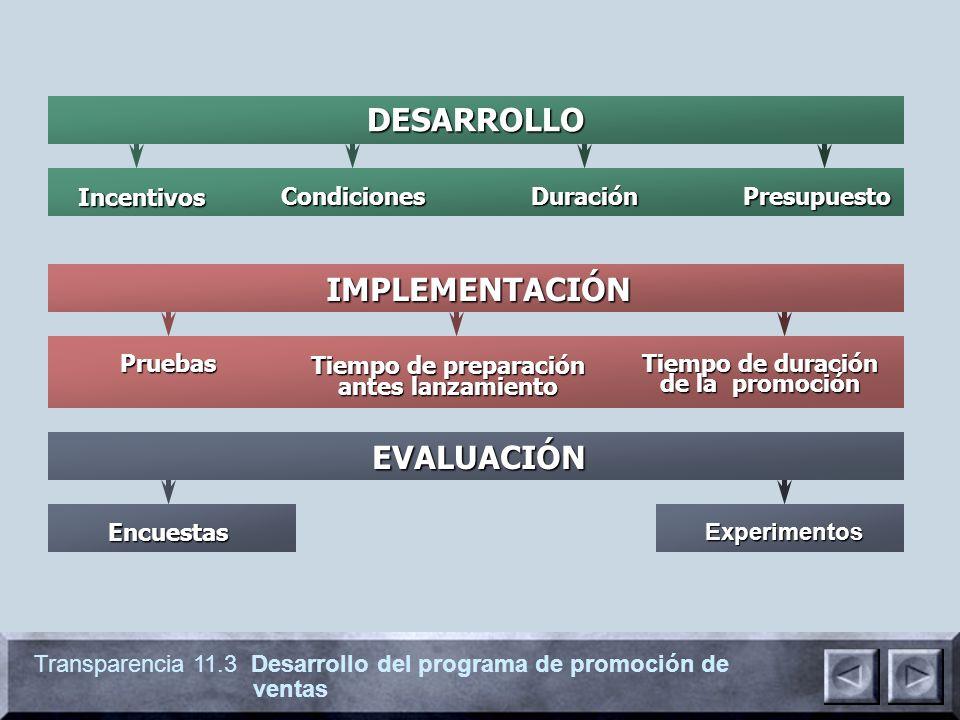 Transparencia 11.3 Desarrollo del programa de promoción de ventas Encuestas EVALUACIÓN Experimentos IMPLEMENTACIÓN Tiempo de duración de la promoción