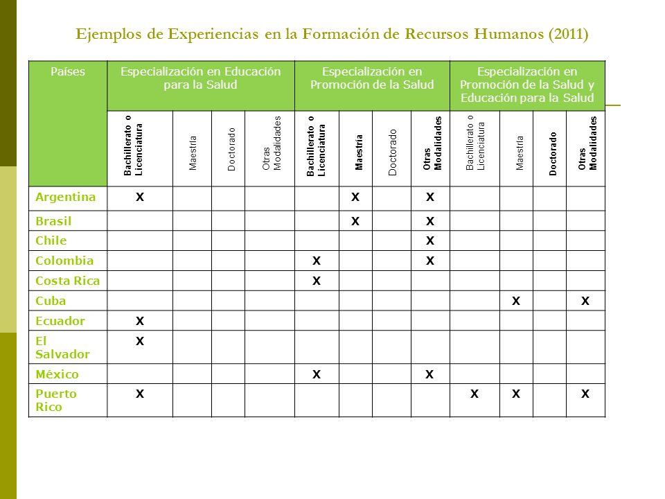 Ejemplos de Experiencias en la Formación de Recursos Humanos (2011) PaísesEspecialización en Educación para la Salud Especialización en Promoción de l