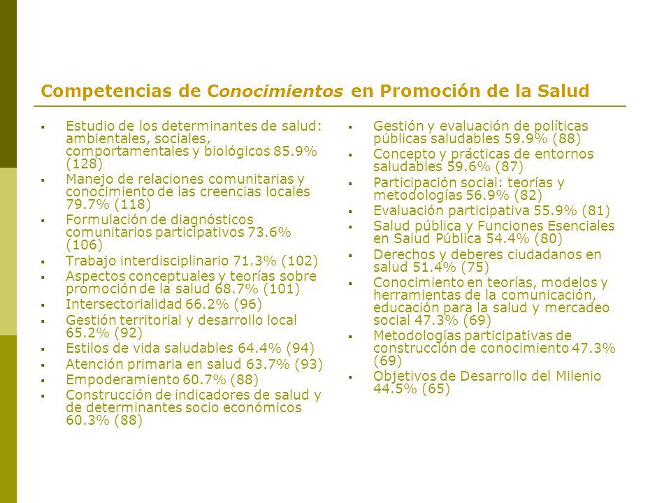 Competencias de Conocimientos en Promoción de la Salud Estudio de los determinantes de salud: ambientales, sociales, comportamentales y biológicos 85.