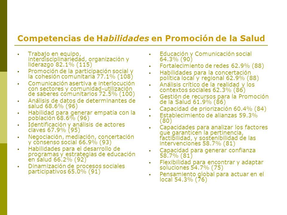 Competencias de Habilidades en Promoción de la Salud Trabajo en equipo, interdisciplinariedad, organización y liderazgo 82.1% (115) Promoción de la pa