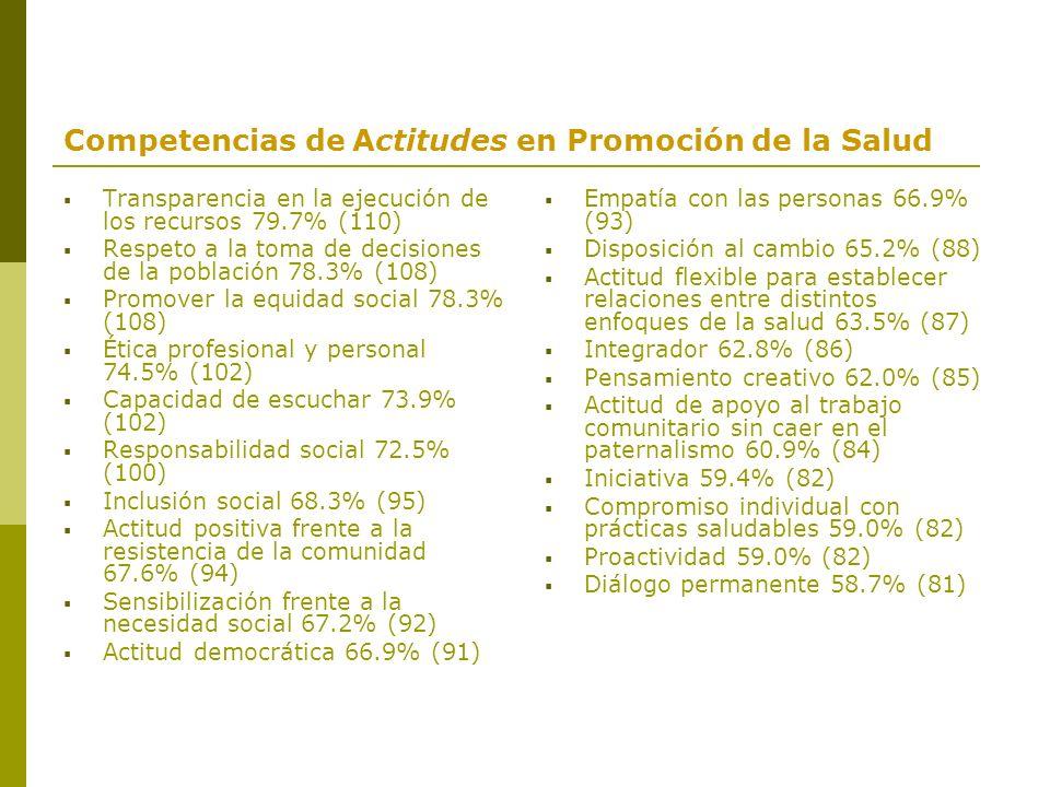Competencias de Actitudes en Promoción de la Salud Transparencia en la ejecución de los recursos 79.7% (110) Respeto a la toma de decisiones de la pob
