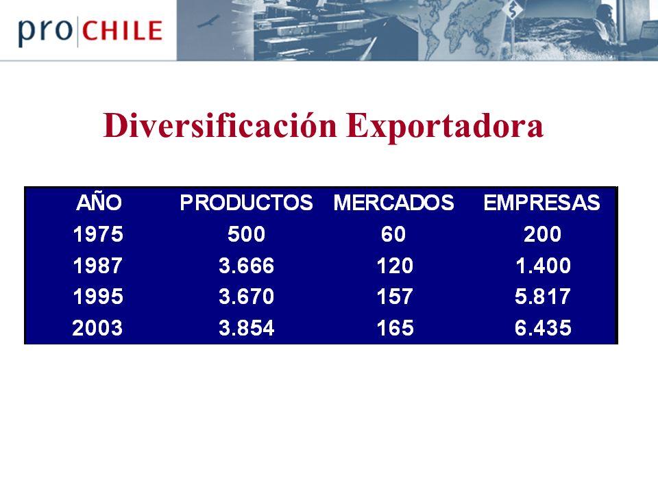 Diversificación Exportadora
