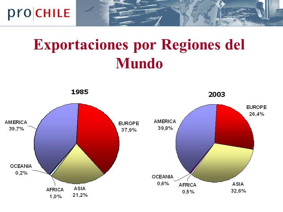 Exportaciones por Regiones del Mundo