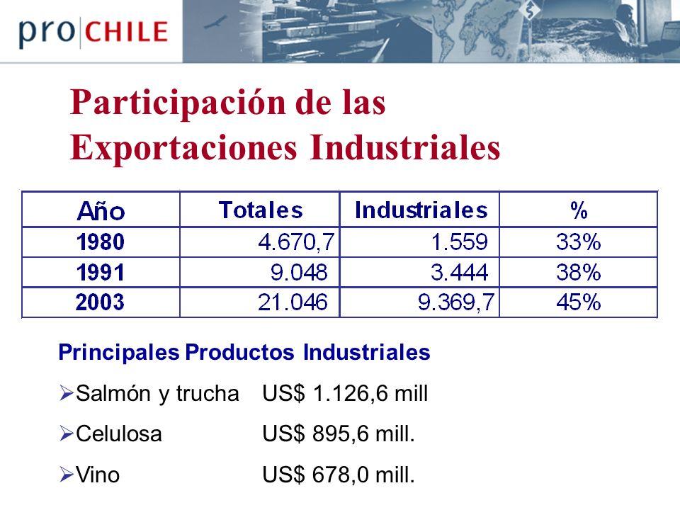 Participación de las Exportaciones Industriales Principales Productos Industriales Salmón y trucha US$ 1.126,6 mill Celulosa US$ 895,6 mill.