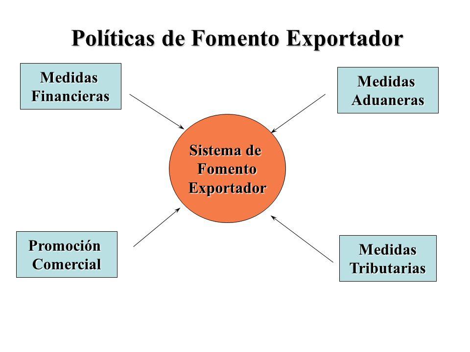 Sistema de FomentoExportador MedidasAduaneras MedidasTributarias MedidasFinancieras PromociónComercial Políticas de Fomento Exportador
