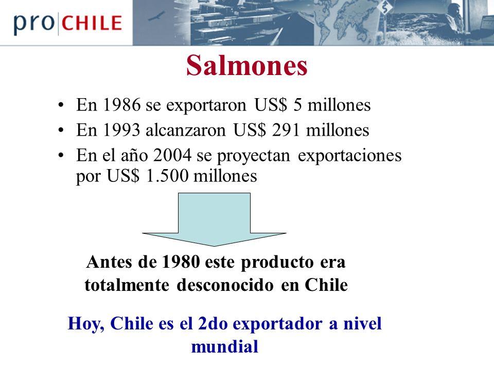 Salmones En 1986 se exportaron US$ 5 millones En 1993 alcanzaron US$ 291 millones En el año 2004 se proyectan exportaciones por US$ 1.500 millones Antes de 1980 este producto era totalmente desconocido en Chile Hoy, Chile es el 2do exportador a nivel mundial