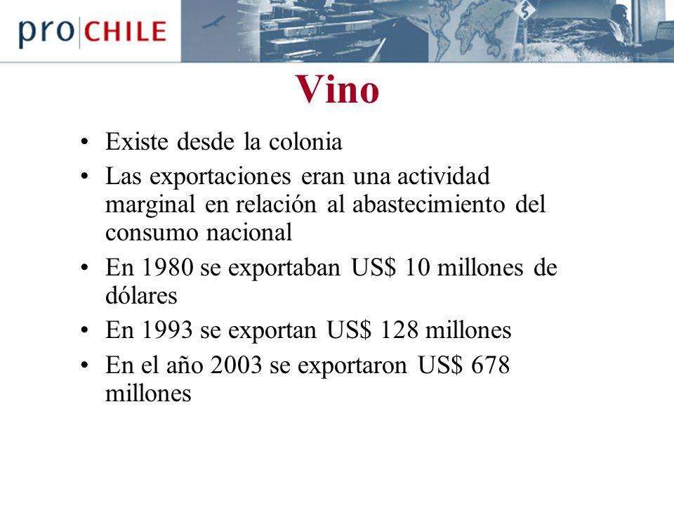 Vino Existe desde la colonia Las exportaciones eran una actividad marginal en relación al abastecimiento del consumo nacional En 1980 se exportaban US$ 10 millones de dólares En 1993 se exportan US$ 128 millones En el año 2003 se exportaron US$ 678 millones