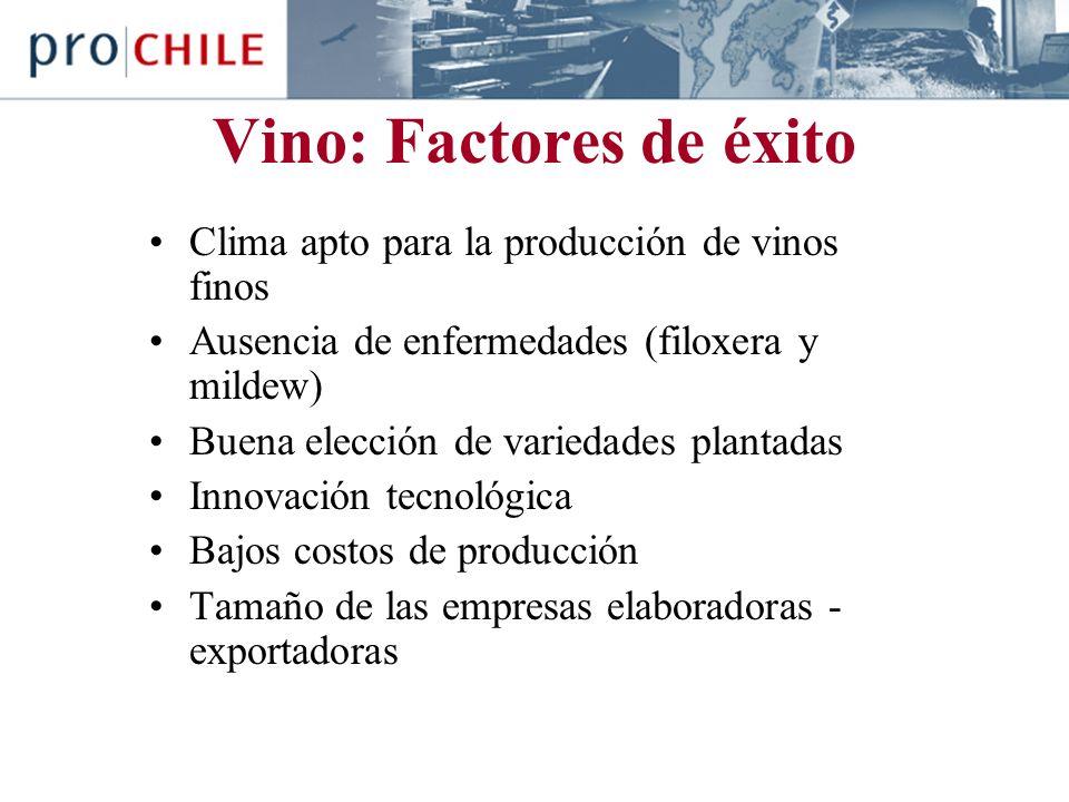 Vino: Factores de éxito Clima apto para la producción de vinos finos Ausencia de enfermedades (filoxera y mildew) Buena elección de variedades plantadas Innovación tecnológica Bajos costos de producción Tamaño de las empresas elaboradoras - exportadoras