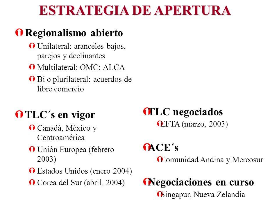 ÝRegionalismo abierto ÝUnilateral: aranceles bajos, parejos y declinantes ÝMultilateral: OMC; ALCA ÝBi o plurilateral: acuerdos de libre comercio ÝTLC´s en vigor ÝCanadá, México y Centroamérica ÝUnión Europea (febrero 2003) ÝEstados Unidos (enero 2004) ÝCorea del Sur (abril, 2004) ESTRATEGIA DE APERTURA ÝTLC negociados ÝEFTA (marzo, 2003) ÝACE´s ÝComunidad Andina y Mercosur ÝNegociaciones en curso ÝSingapur, Nueva Zelandia