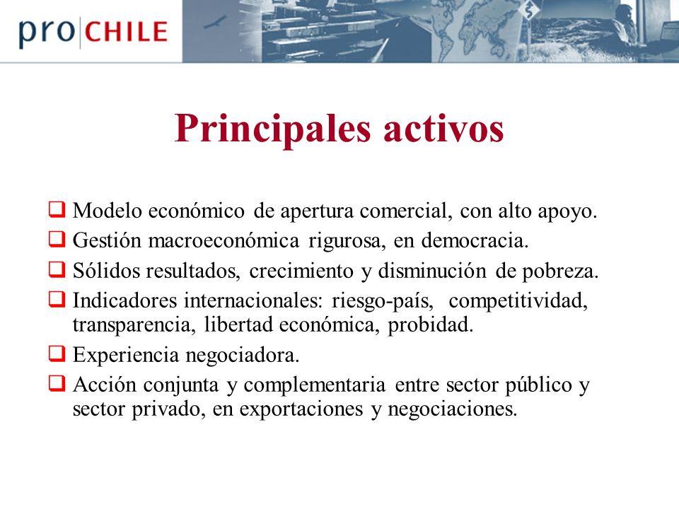 Principales activos Modelo económico de apertura comercial, con alto apoyo.