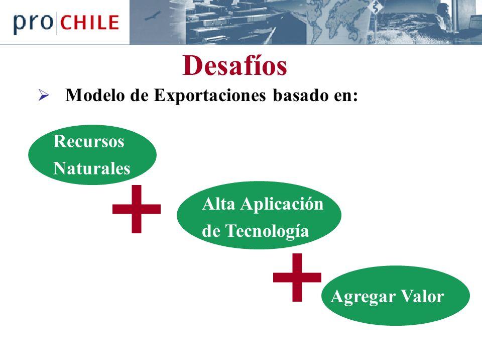 Desafíos Modelo de Exportaciones basado en: Recursos Naturales Alta Aplicación de Tecnología Agregar Valor