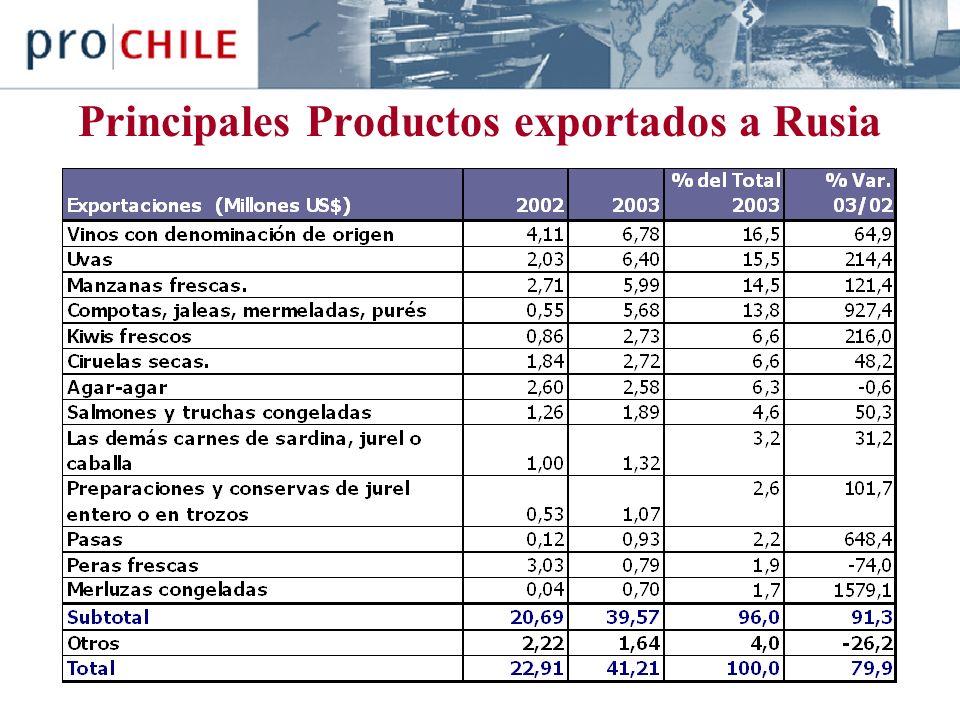 Principales Productos exportados a Rusia