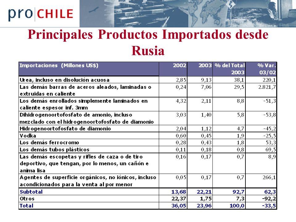 Principales Productos Importados desde Rusia