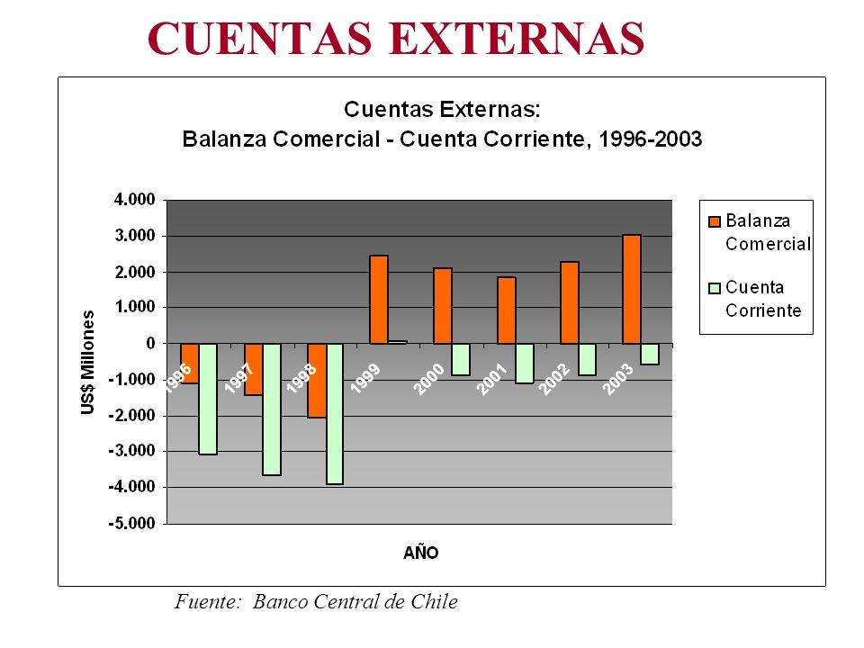 CUENTAS EXTERNAS Fuente: Banco Central de Chile