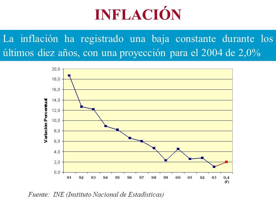 INFLACIÓN La inflación ha registrado una baja constante durante los últimos diez años, con una proyección para el 2004 de 2,0% Fuente: INE (Instituto Nacional de Estadísticas)