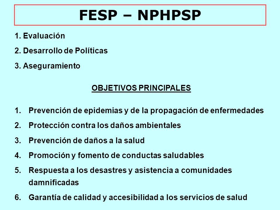 FUNCIONES ESENCIALES – FESP- 1.Seguimiento, evaluación y análisis de situación de salud 2.