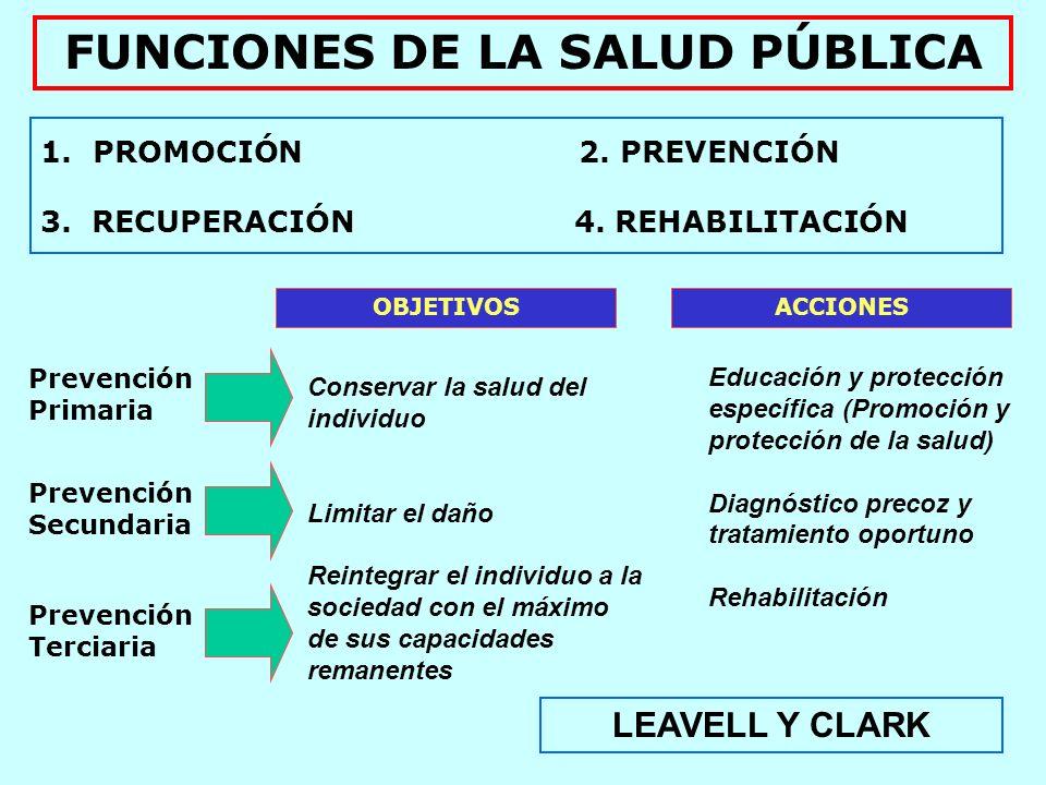 FUNCIONES DE LA SALUD PÚBLICA Se realizan a través de acciones sobre 1.EL MEDIO AMBIENTE: SANEAMIENTO 2.LAS PERSONAS ATENCIÓN MÉDICA TRADICIONAL 1.Saneamiento ambiental 2.Prevención Primaria 3.Prevención Secundaria MODERNA 1.Saneamiento Ambiental 2.Prevención Primaria 3.Prevención Secundaria 4.Prevención Terciaria 5.ENSANCHAMIENTO S A L U D P Ú B L I C A