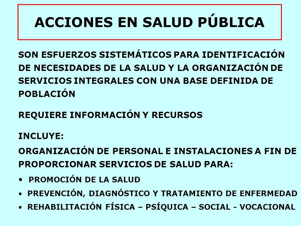ACCIONES EN SALUD PÚBLICA NIVEL INDIVIDUAL SERVICIOS PERSONALES: DIAGNÓSTICOS* TERAPEÚTICOS* REHABILITACIÓN* PREVENTIVOS* ASISTENCIA SOCIAL NIVEL POBLACIONAL SERVICIOS COLECTIVOS SERVICIOS AMBIENTALES PLANEACIÓN Y ORGANIZACIÓN DE SERVICIOS * ATENCION MEDICA TRADICIONALTRADICIONALTRADICIONALTRADICIONAL PRÁCTICAPRÁCTICAPRÁCTICAPRÁCTICA