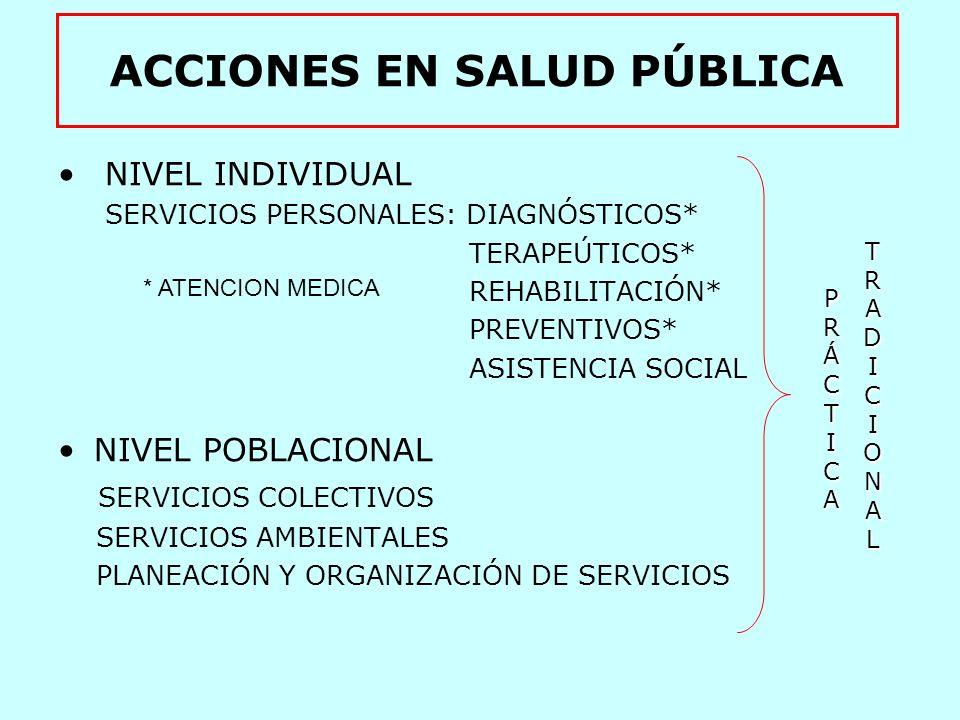 ACCIONES EN SALUD PÚBLICA NIVEL POBLACIONAL - INFORMACIÓN Y VIGILANCIA SOBRE LAS CONDICIONES DE SALUD - REGULACIÓN SANITARIA DE BIENES Y SERVICIOS - COORDINACIÓN INTERSECTORIAL MODERNAMODERNAMODERNAMODERNA PRÁCTICAPRÁCTICAPRÁCTICAPRÁCTICA + PRÁCTICA TRADICIONAL