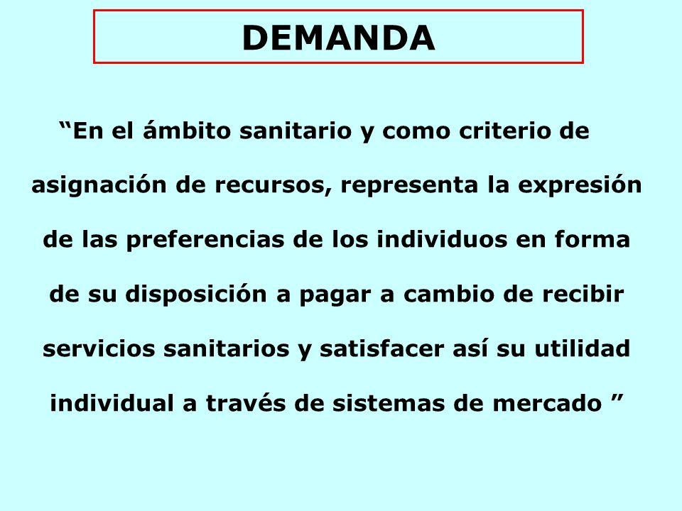 DEMANDA CONJUNTO DE EXPECTATIVAS EXISTENTES Y MANIFIESTAS EN UN MOMENTO DADO PARTICIPAN ELEMENTOS OBJETIVOS Y SUBJETIVOS NO ES UNA CONSTRUCCIÓN SOCIAL SUSTENTADA EN PRINCIPIOS CIENTÍFICOS DEMANDA OBJETIVA: Constitución – Legal – Reglamento DEMANDA MANIFIESTA: De hecho DEMANDA SUBJETIVA: Expectativas individuales y/o grupales