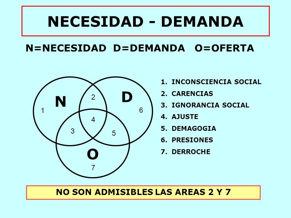 NECESIDAD - DEMANDA N=NECESIDAD D=DEMANDA O=OFERTA N D O 1 2 3 4 5 6 7 1.INCONSCIENCIA SOCIAL 2.CARENCIAS 3.IGNORANCIA SOCIAL 4.AJUSTE 5.DEMAGOGIA 6.P