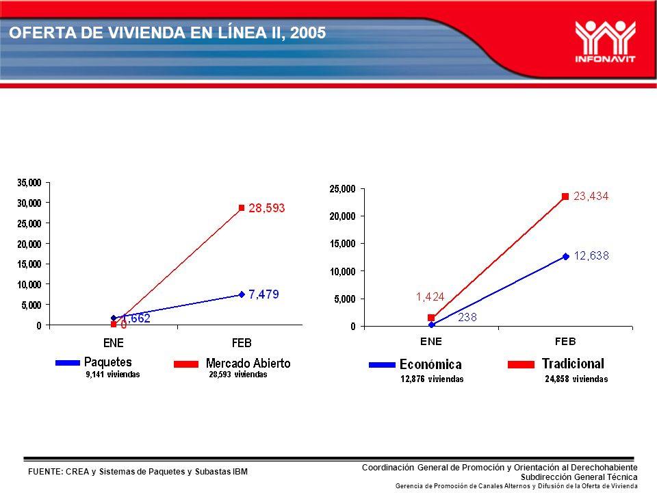 FUENTE: CREA y Sistemas de Paquetes y Subastas IBM Coordinación General de Promoción y Orientación al Derechohabiente Subdirección General Técnica Gerencia de Promoción de Canales Alternos y Difusión de la Oferta de Vivienda OFERTA DE VIVIENDA EN LÍNEA II, 2005