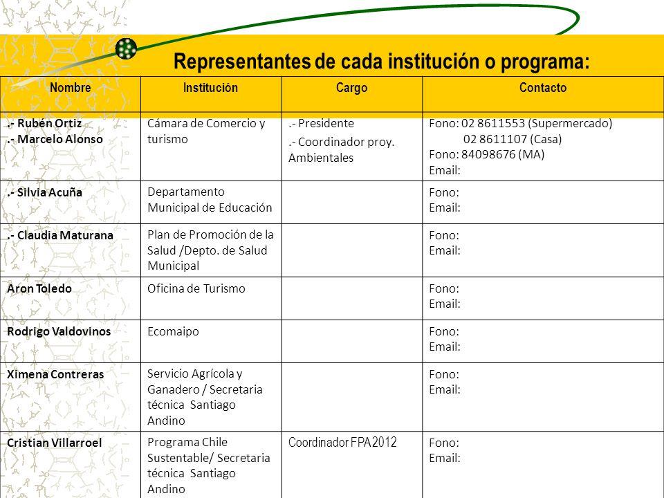 Representantes de cada institución o programa: NombreInstituciónCargoContacto.- Rubén Ortiz.- Marcelo Alonso Cámara de Comercio y turismo.- Presidente.- Coordinador proy.