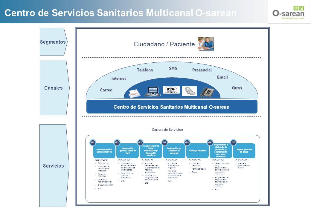 Centro de Servicios Sanitarios Multicanal O-sarean Ciudadano / Paciente Correo Teléfono Internet SMS Presencial Email Otros Segmentos Canales Informac