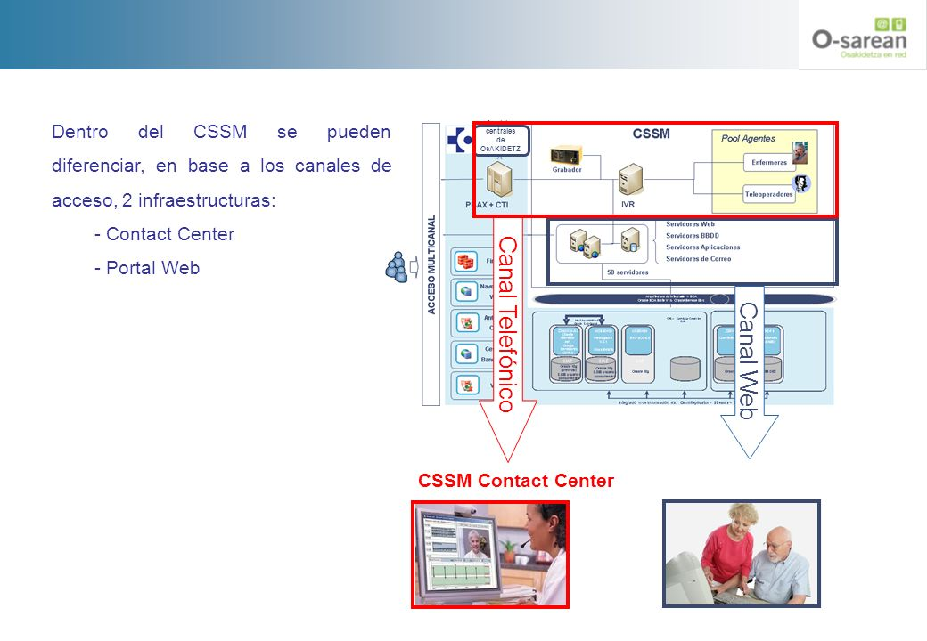 Canal Telefónico Canal Web CSSM Contact Center Servicios centrales de OsAKIDETZ A Dentro del CSSM se pueden diferenciar, en base a los canales de acce