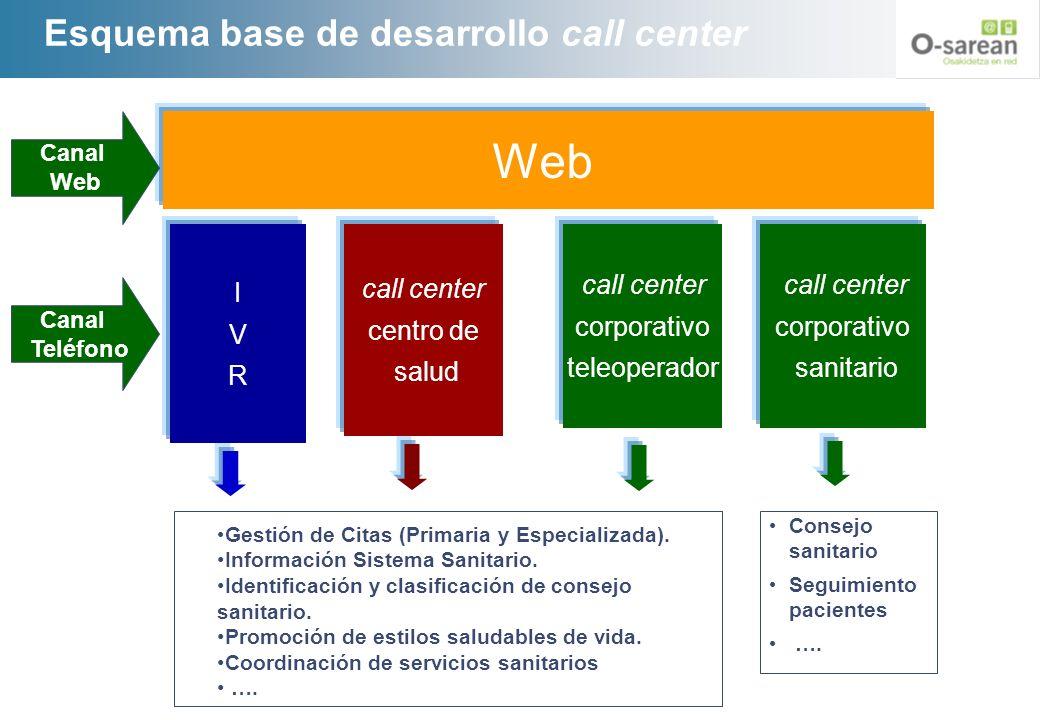 Esquema base de desarrollo call center IVRIVR call center centro de salud call center corporativo teleoperador call center corporativo sanitario Web C