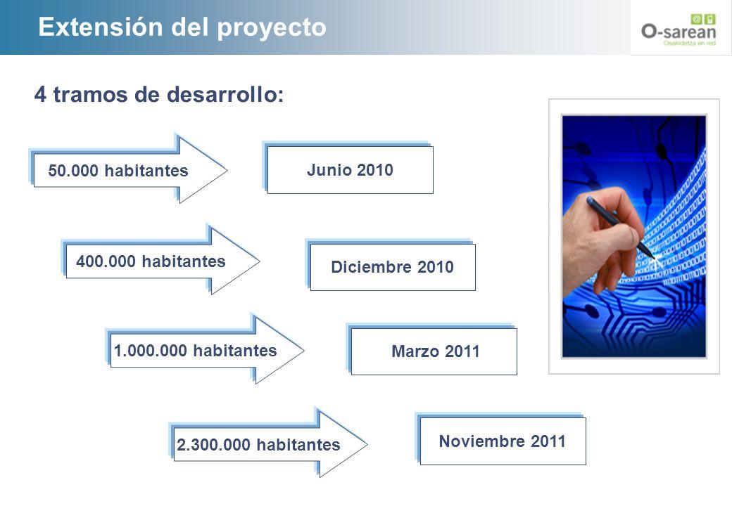 Extensión del proyecto 50.000 habitantes Junio 2010 400.000 habitantes Diciembre 2010 1.000.000 habitantes Marzo 2011 2.300.000 habitantes Noviembre 2
