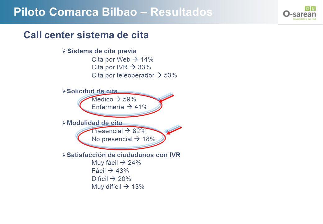 Piloto Comarca Bilbao – Resultados Call center sistema de cita Sistema de cita previa Cita por Web 14% Cita por IVR 33% Cita por teleoperador 53% Soli