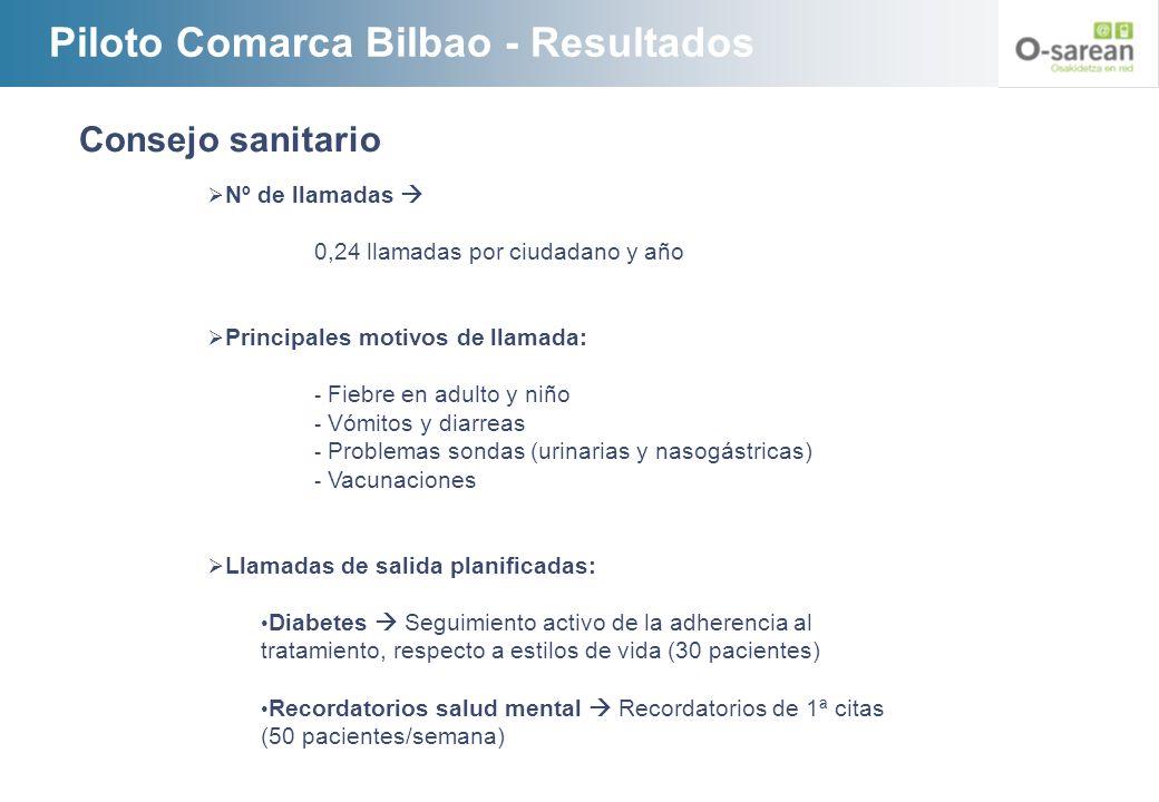 Piloto Comarca Bilbao - Resultados Consejo sanitario Nº de llamadas 0,24 llamadas por ciudadano y año Principales motivos de llamada: - Fiebre en adul