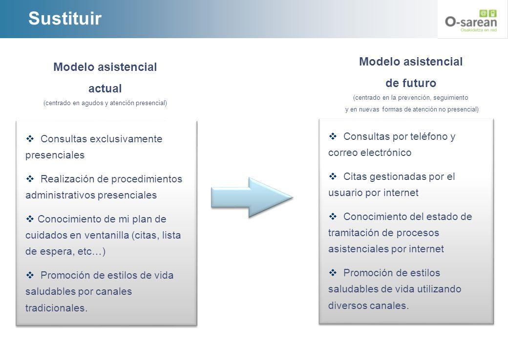 Sustituir Modelo asistencial actual (centrado en agudos y atención presencial) Modelo asistencial de futuro (centrado en la prevención, seguimiento y