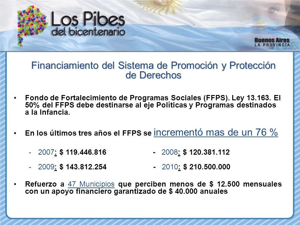 Financiamiento del Sistema de Promoción y Protección de Derechos Fondo de Fortalecimiento de Programas Sociales (FFPS). Ley 13.163. El 50% del FFPS de
