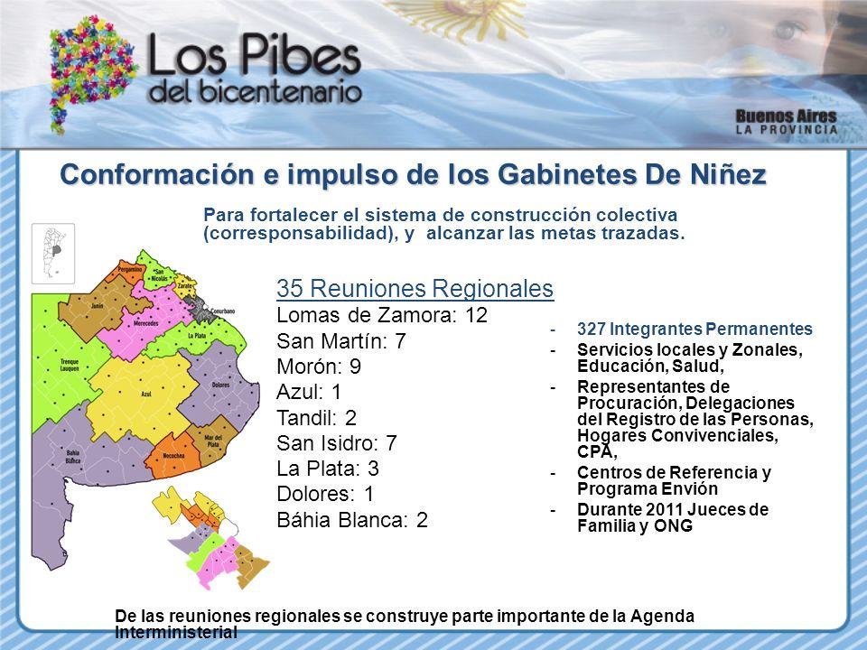 35 Reuniones Regionales Lomas de Zamora: 12 San Martín: 7 Morón: 9 Azul: 1 Tandil: 2 San Isidro: 7 La Plata: 3 Dolores: 1 Báhia Blanca: 2 Conformación