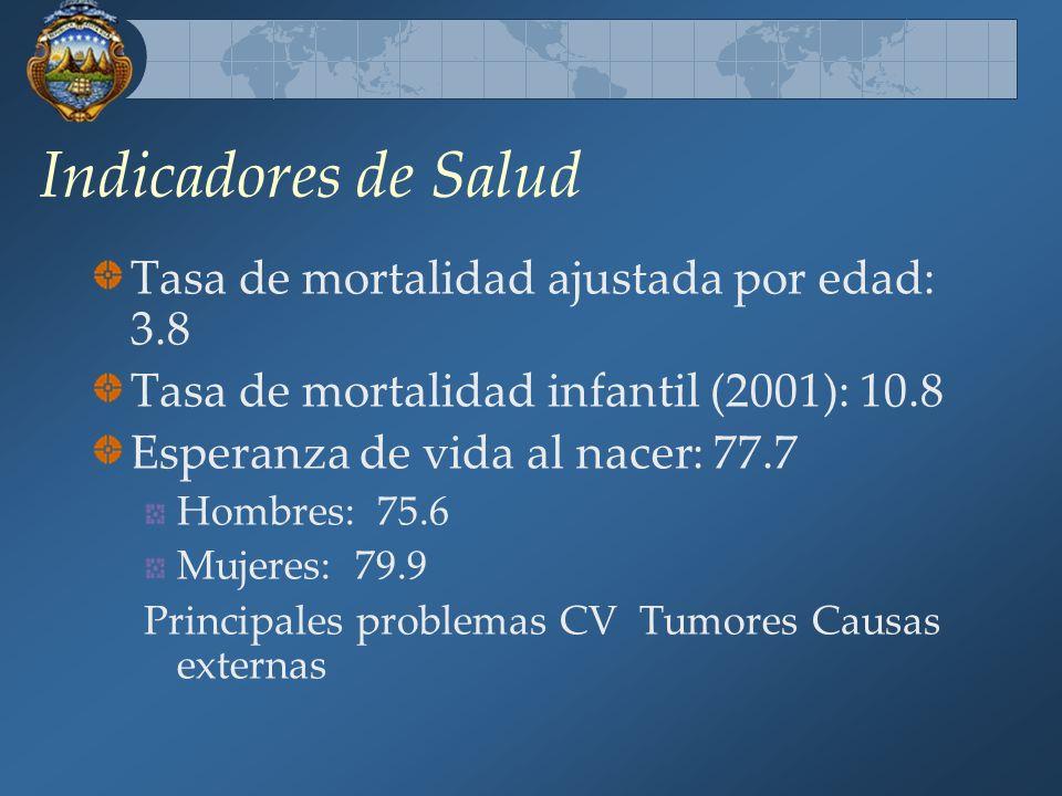 Indicadores de Salud Tasa de mortalidad ajustada por edad: 3.8 Tasa de mortalidad infantil (2001): 10.8 Esperanza de vida al nacer: 77.7 Hombres: 75.6 Mujeres: 79.9 Principales problemas CV Tumores Causas externas
