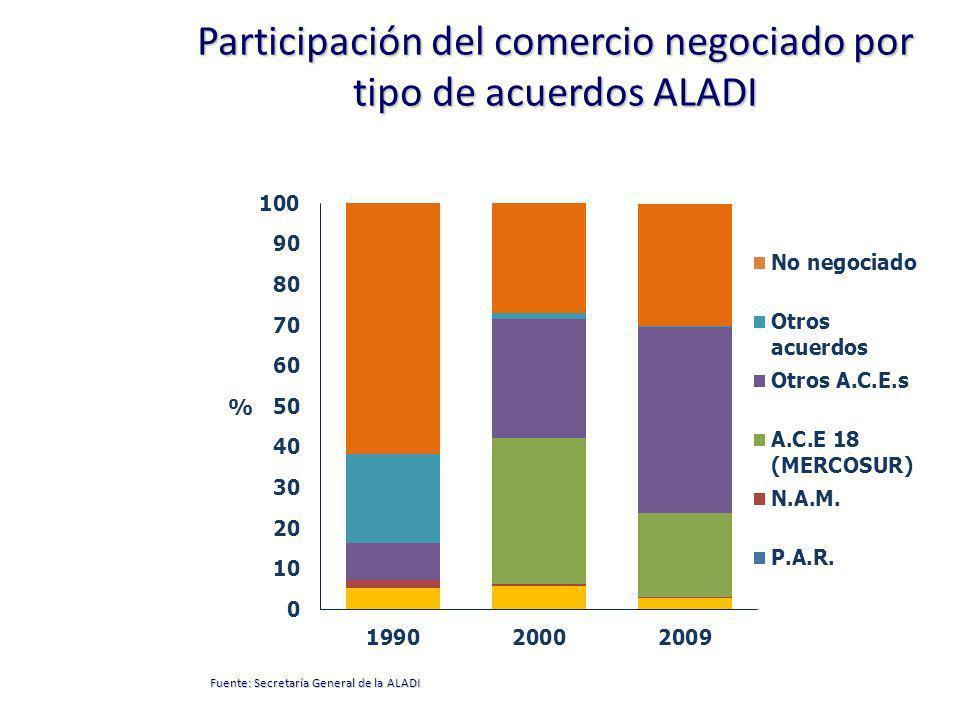 Participación del comercio negociado por tipo de acuerdos ALADI Fuente: Secretaría General de la ALADI