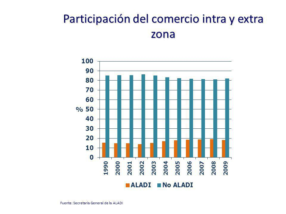 Participación de las exportaciones manufactureras intra y extra zona (*) Sobre las exportaciones totales dirigidas hacia cada lugar.