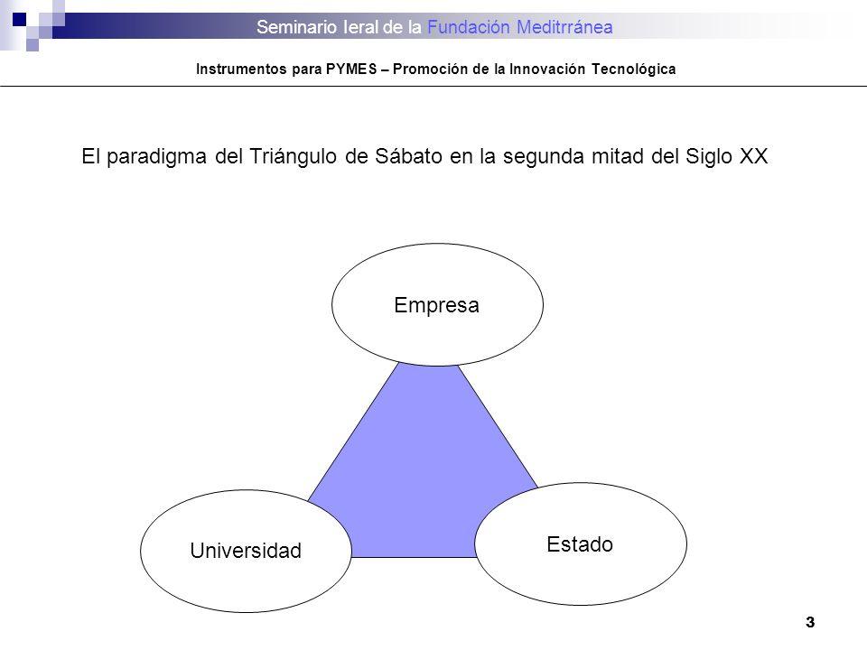 3 El paradigma del Triángulo de Sábato en la segunda mitad del Siglo XX Empresa Estado Universidad Seminario Ieral de la Fundación Meditrránea Instrum