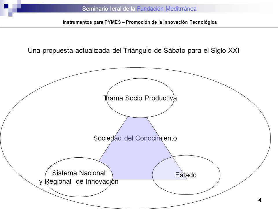 4 Sociedad del Conocimiento Una propuesta actualizada del Triángulo de Sábato para el Siglo XXI Empresa Estado Universidad Trama Socio Productiva Sist